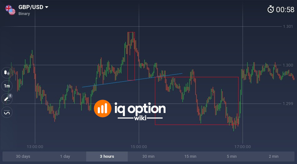 Head and shoulders pattern on GBPUSD 1m