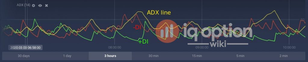 ADX indicator on IQ Option