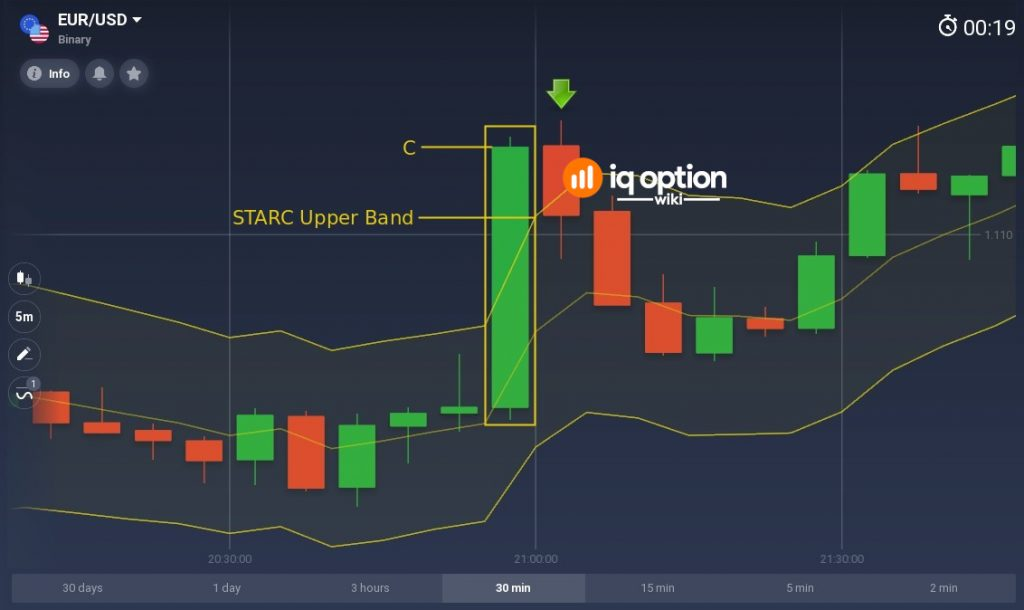 When price closes above STARC Upper Band, open DOWN trade for duration of the next candle
