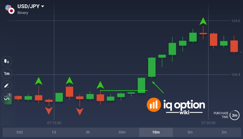 When price closes above fractal high you can open 3-minute option for price increase