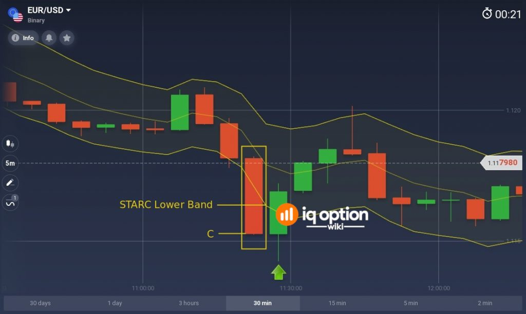 When price closes below STARC Lower Band, open UP trade for duration of the next candle