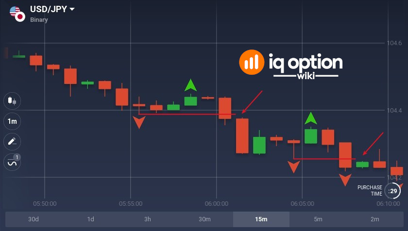 When price closes below fractal low you can open 3-minute option for price decrease
