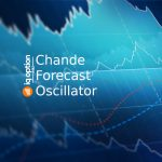 Chande Forecast Oscillator on IQ Option