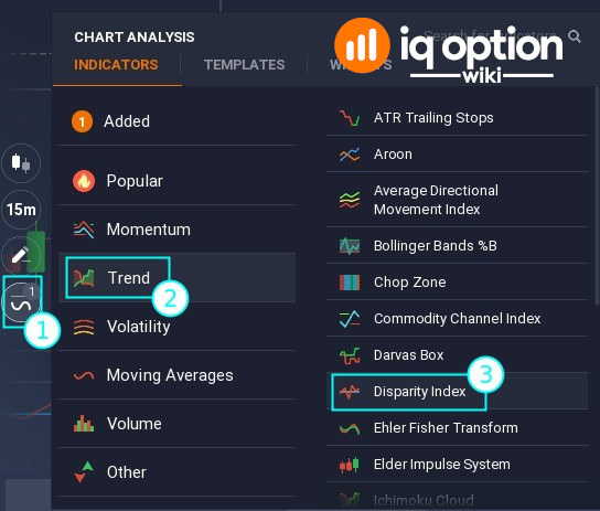 How to find Disparity Index on IQ Option