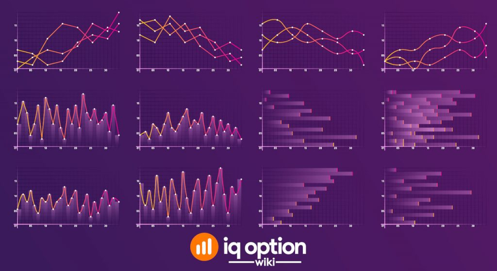 Chart templates on IQ Option platform
