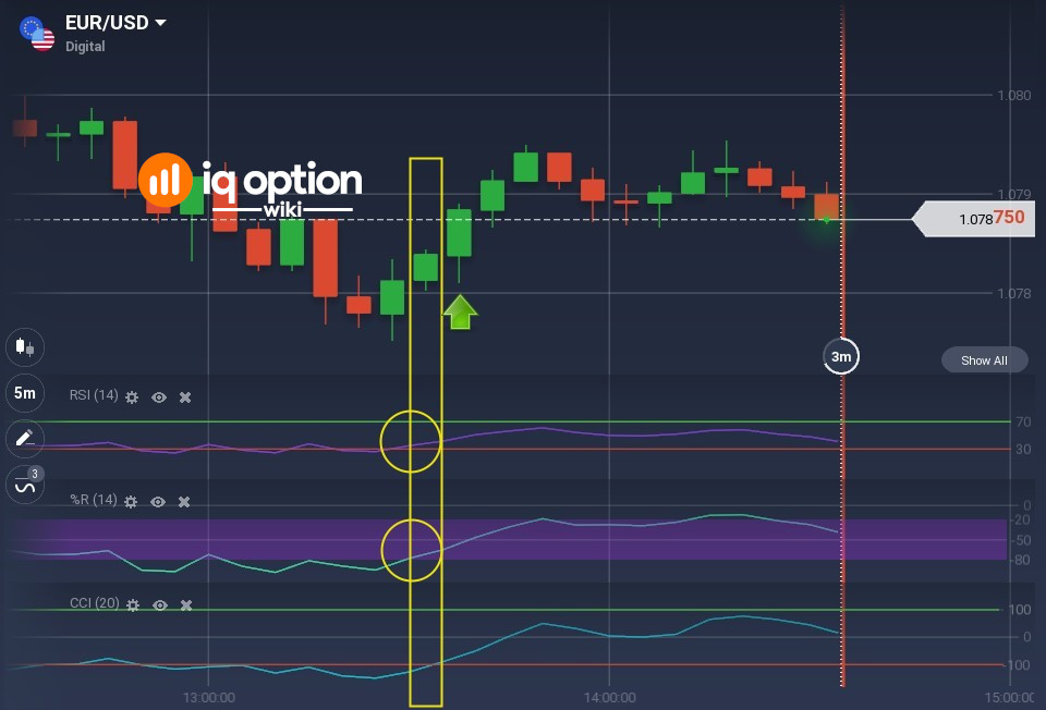 Signal to go long - 2 of 3 oscillators are confirming entry