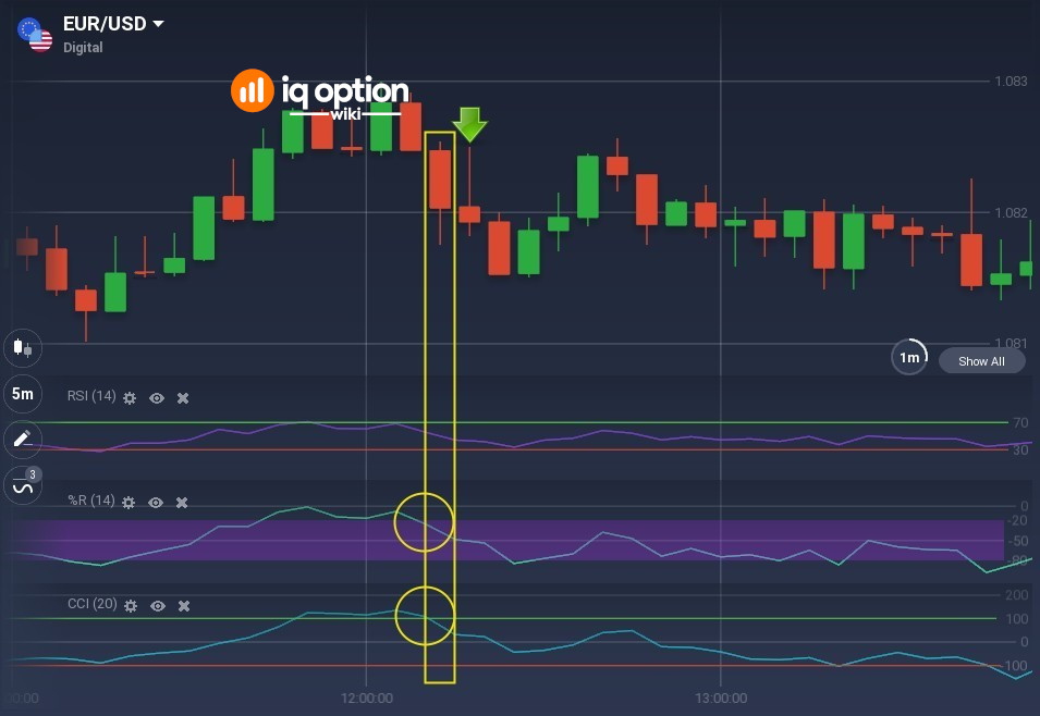Signal to go short - 2 of 3 oscillators are confirming entry