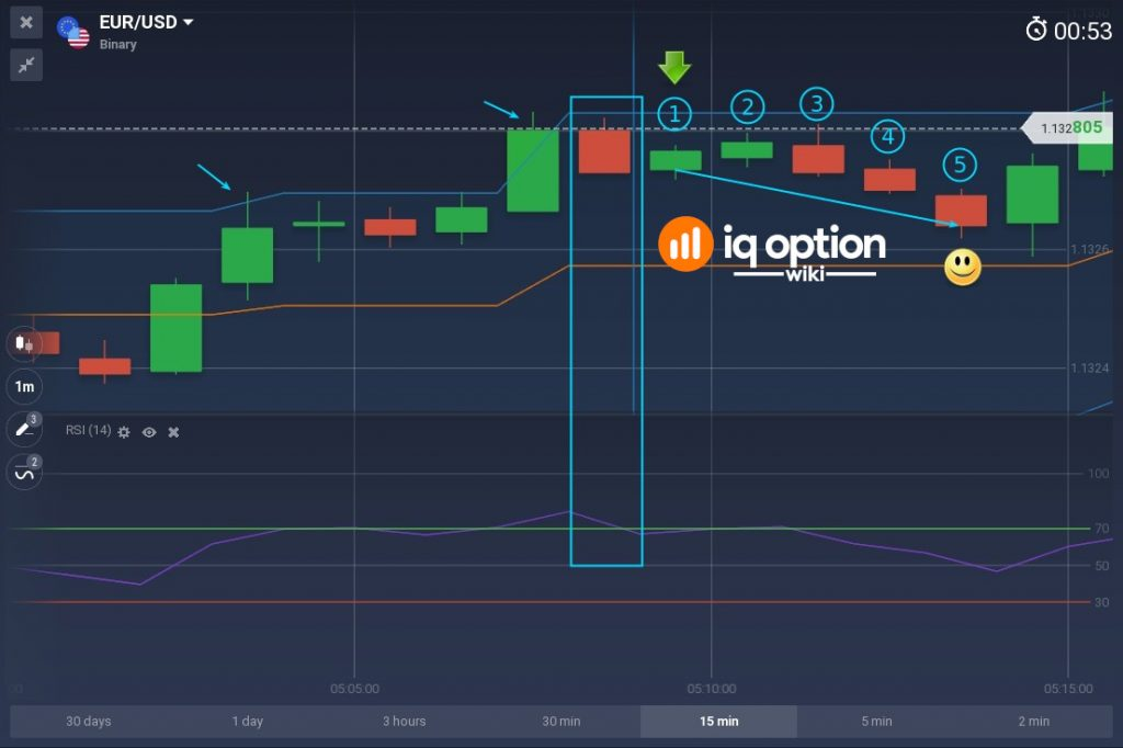 After price beat upper band wait for RSI to cross below 70 level and enter short binary option