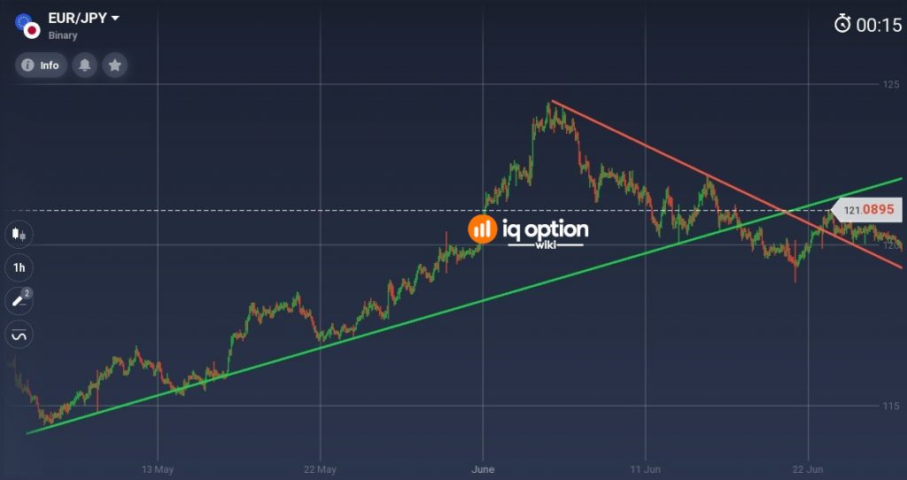 You can consider trendlines as a dynamic support-resistance lines