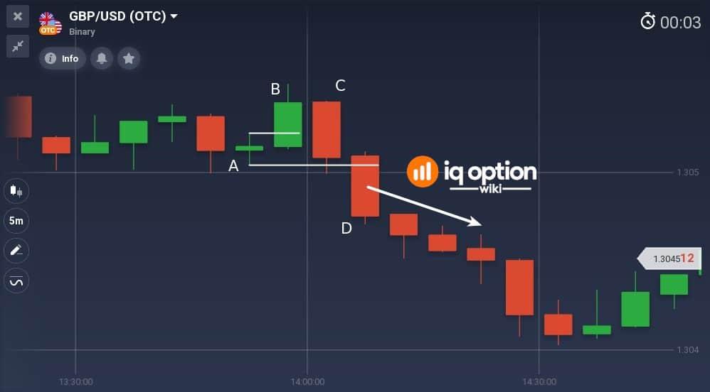 Bearish Hikkake pattern on GBPUSD 5m chart