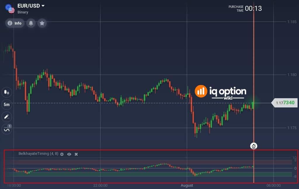 Belkhayate Timing indicator on EURUSD 5m chart