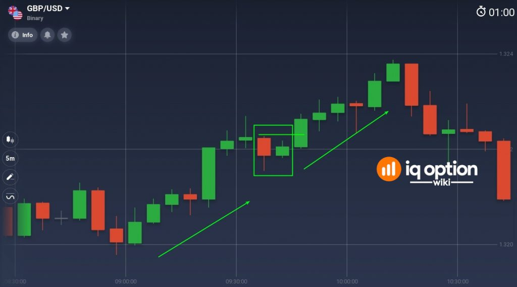 Using Inside Bar as a trend continuation pattern (uptrend)