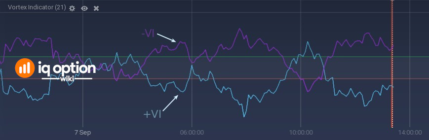 Vortex Indicators window on IQ Option