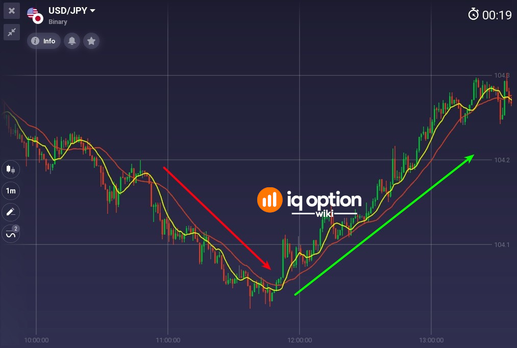 Downtrend and uptrend determined with 2 moving averages