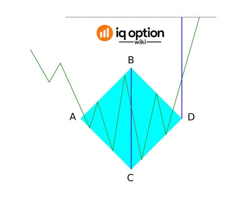 Diamond pattern - bottom