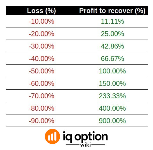 How much you need to earn to recover your losses