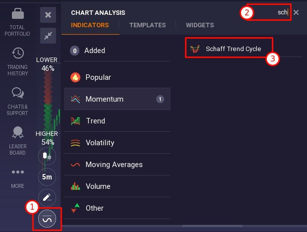 How to attach Schaff Trend Cycle to the chart on IQ Option platform