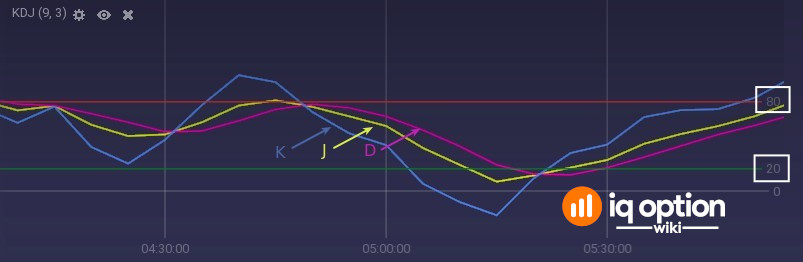 KDJ indicator with its lines