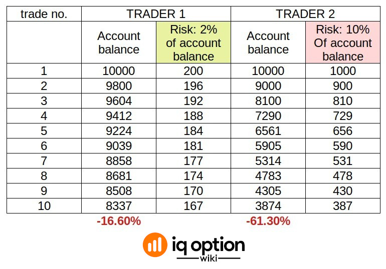The difference between risking 2% and 10% of account balance per trade