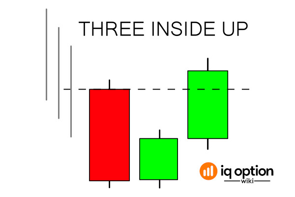 Three inside up pattern