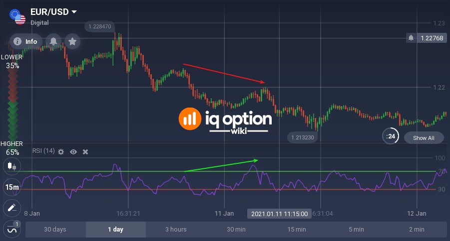 Bearish hidden divergence is a trend continuation pattern