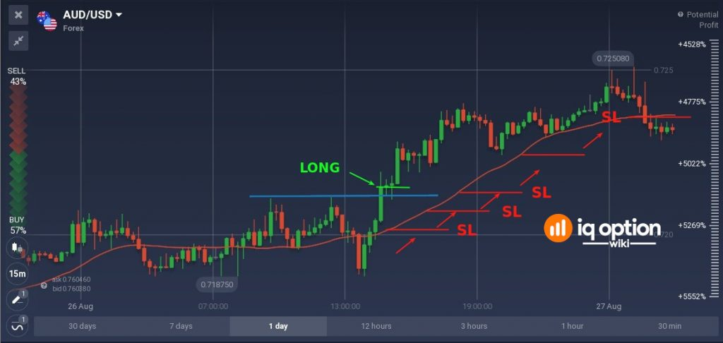 Dynamic Stop Loss with SMA(30)