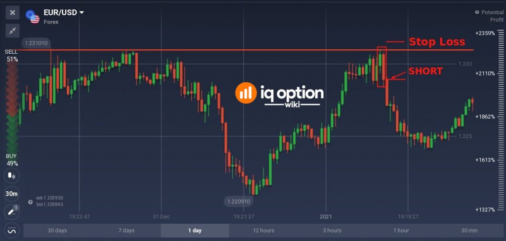 The classic approach of setting SL above price resistance for short positions