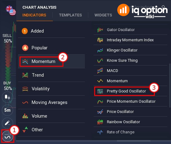 How to add Pretty Good Oscillator (PGO) to the chart
