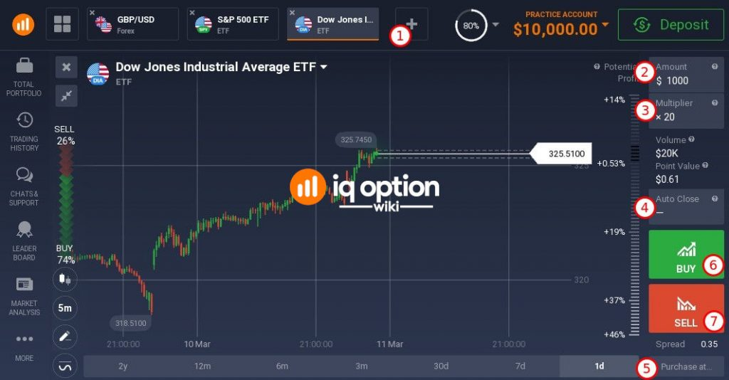 IQ Option trading interface for ETF trading
