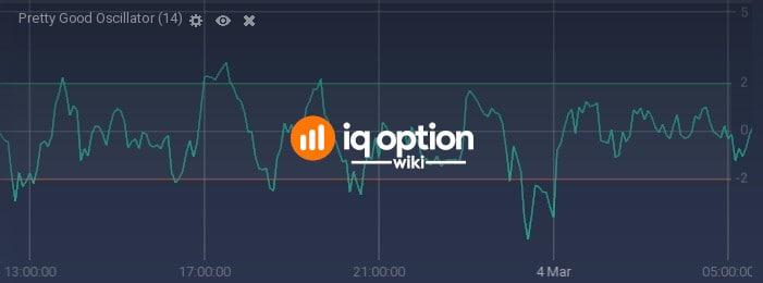 Pretty Good Oscillator with default period (14)