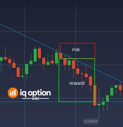 high reward to risk ratio