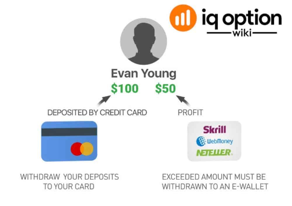 Withdrawal to bank card at IQ Option