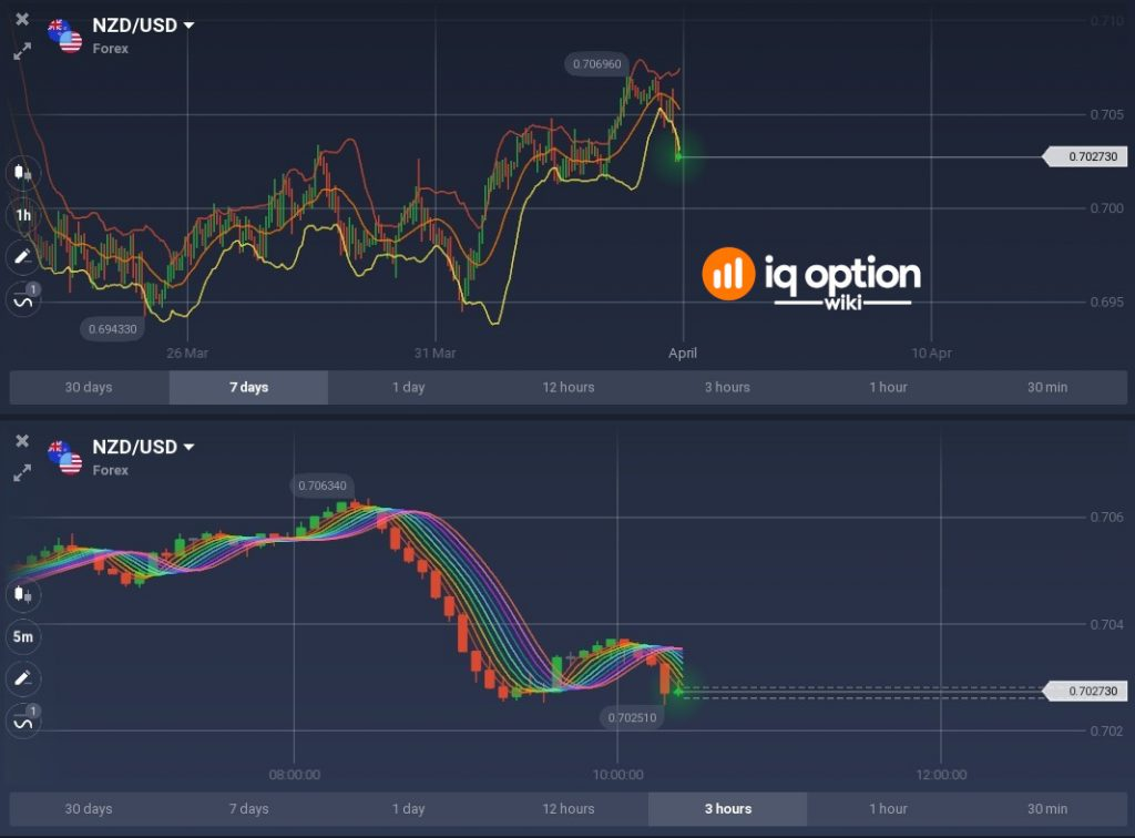 It is easy to make multi time frame analysis with multichart