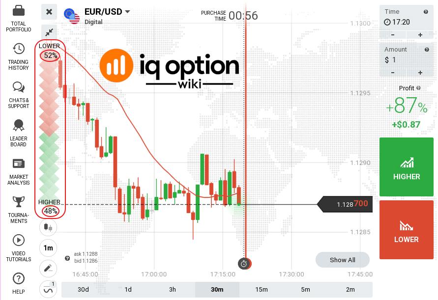 Using the Traders' Sentiment widget on IQ Option
