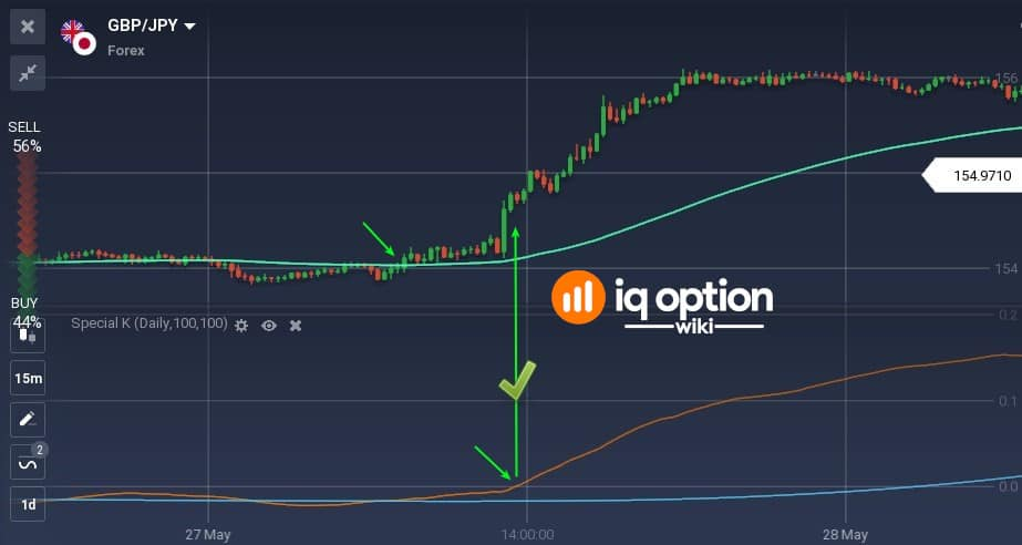 buy signal with Special K