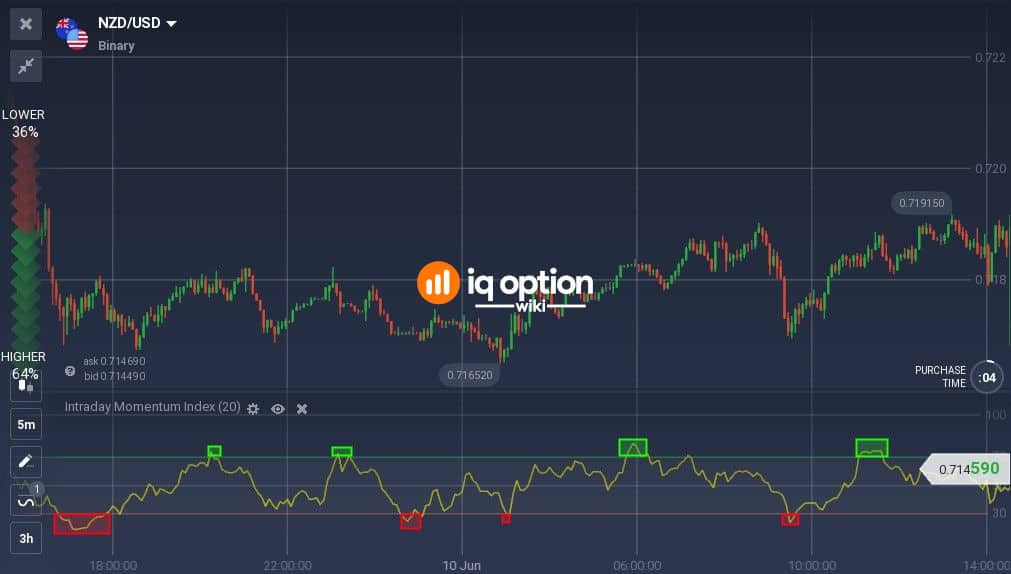 Overbought and oversold areas on Intraday Momentum Index