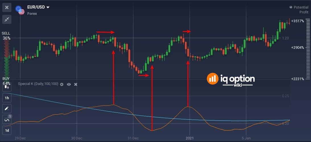 Special K is a lagging indicator