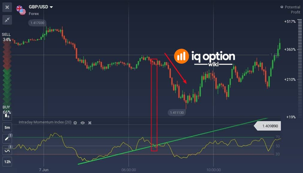 You can use trendlines in IMI indicator window