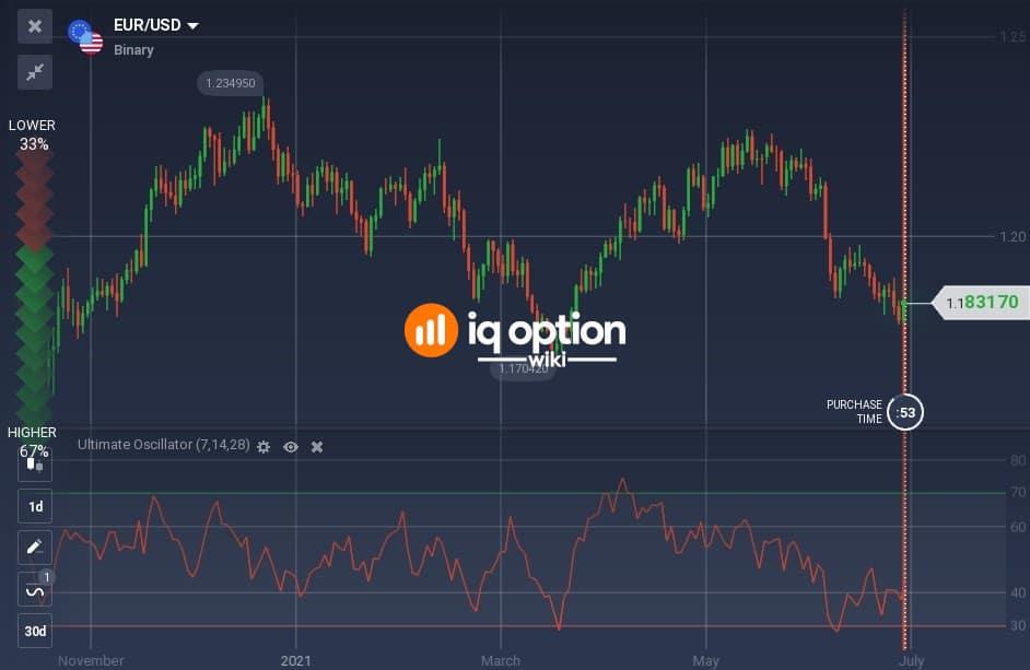 The Ultimate Oscillator on EURUSD daily chart