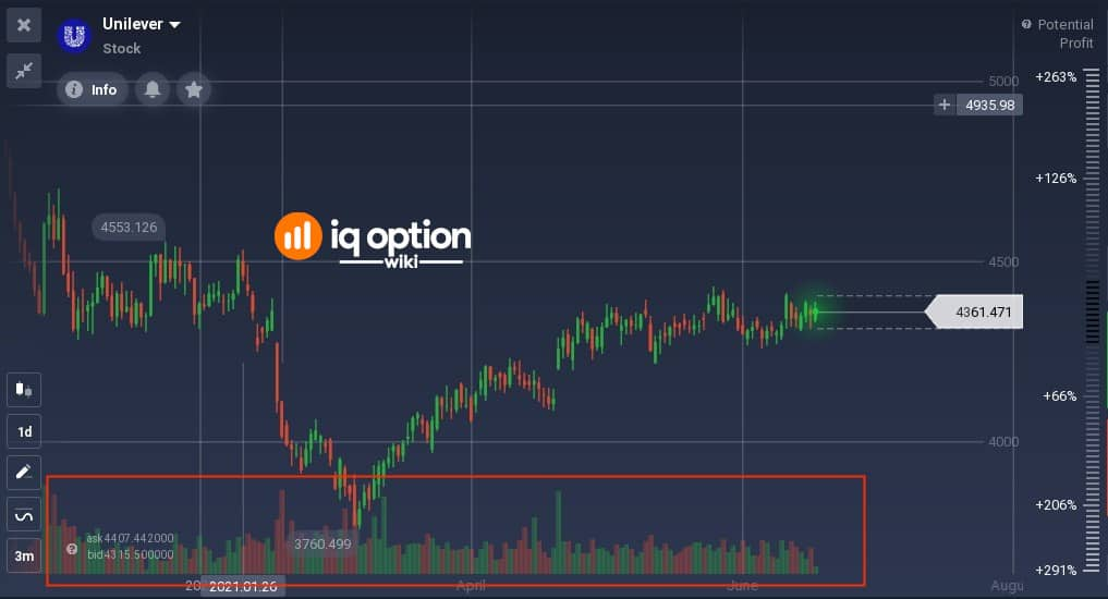 Unilever daily chart with Volume attached