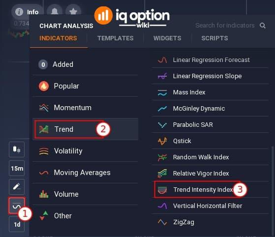 How to insert Trend Intensity Index on IQ Option platform