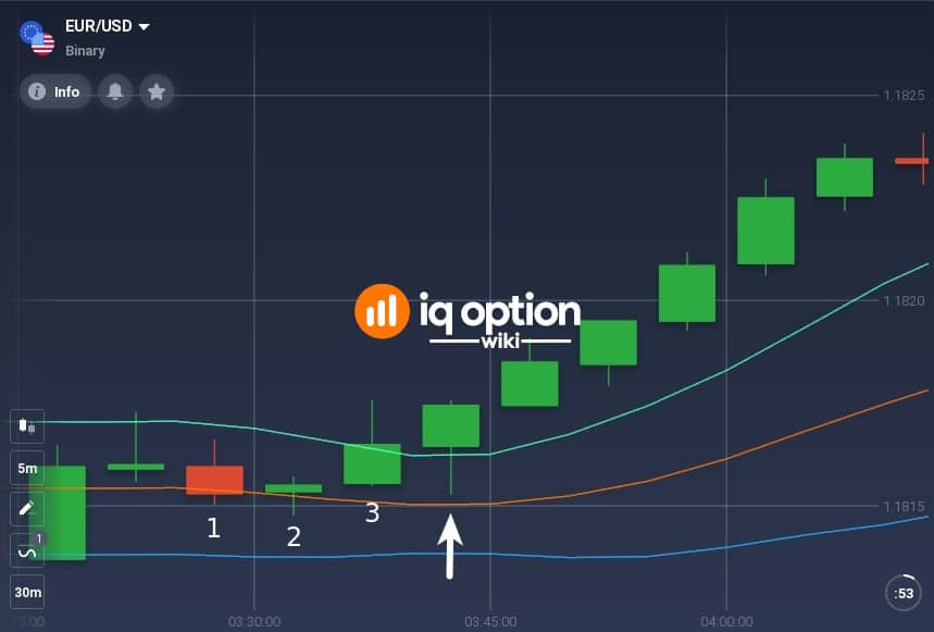 A BB1 Strategy signal to go long