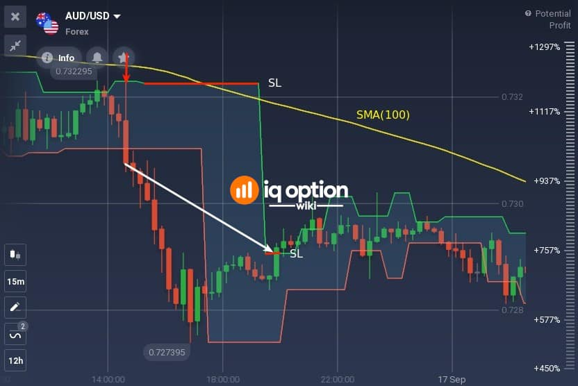 Short trade example with SMA(100) as a trend filter